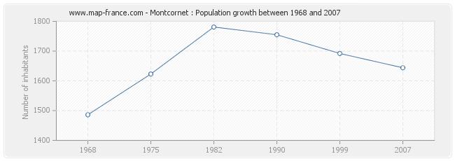Population Montcornet