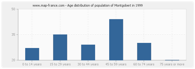 Age distribution of population of Montgobert in 1999
