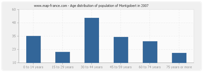 Age distribution of population of Montgobert in 2007