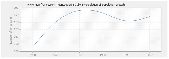 Montgobert : Cubic interpolation of population growth