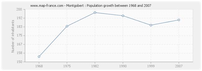 Population Montgobert