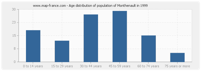 Age distribution of population of Monthenault in 1999