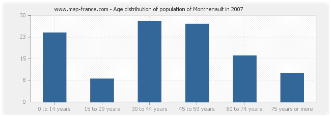 Age distribution of population of Monthenault in 2007