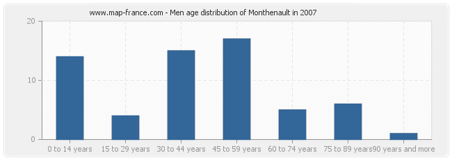 Men age distribution of Monthenault in 2007