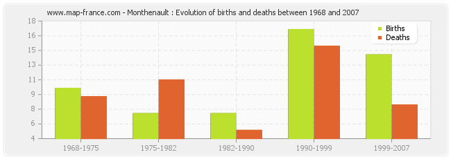 Monthenault : Evolution of births and deaths between 1968 and 2007