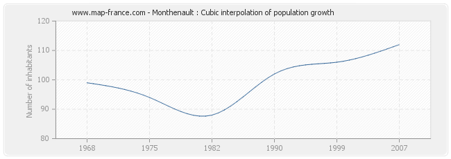 Monthenault : Cubic interpolation of population growth