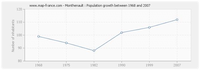 Population Monthenault