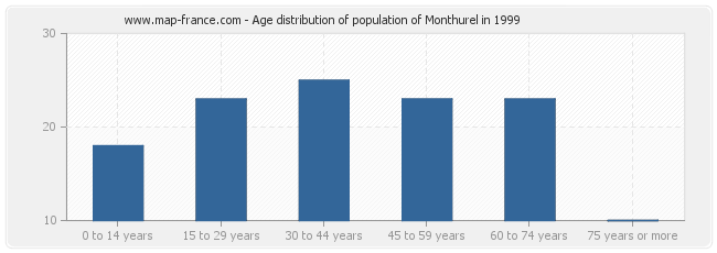 Age distribution of population of Monthurel in 1999