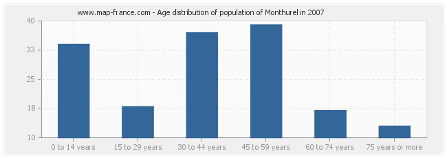 Age distribution of population of Monthurel in 2007
