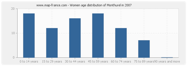 Women age distribution of Monthurel in 2007