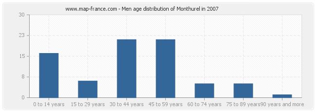 Men age distribution of Monthurel in 2007