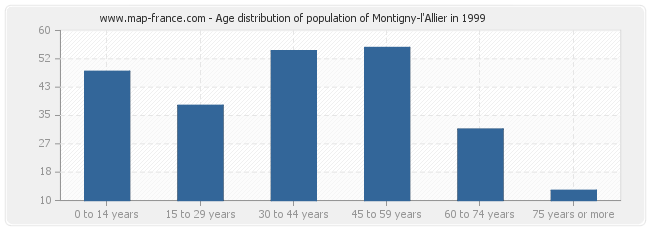 Age distribution of population of Montigny-l'Allier in 1999