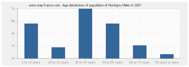 Age distribution of population of Montigny-l'Allier in 2007