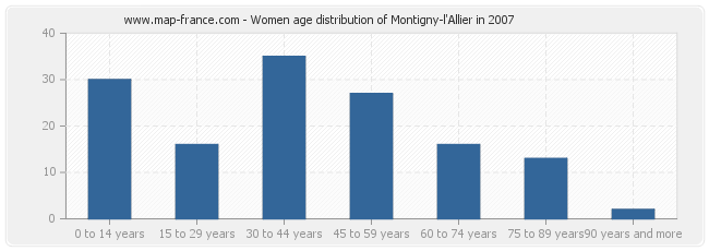 Women age distribution of Montigny-l'Allier in 2007