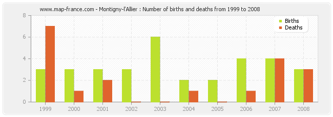 Montigny-l'Allier : Number of births and deaths from 1999 to 2008
