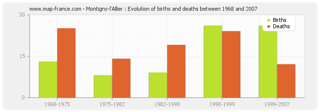 Montigny-l'Allier : Evolution of births and deaths between 1968 and 2007