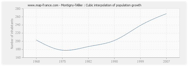 Montigny-l'Allier : Cubic interpolation of population growth