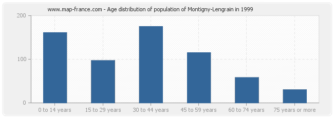 Age distribution of population of Montigny-Lengrain in 1999