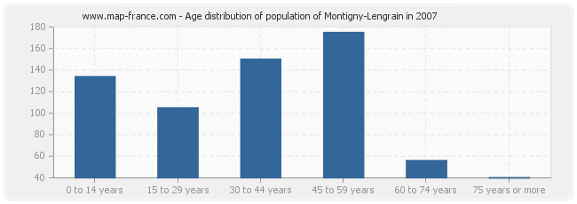 Age distribution of population of Montigny-Lengrain in 2007