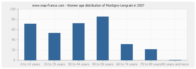 Women age distribution of Montigny-Lengrain in 2007