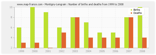 Montigny-Lengrain : Number of births and deaths from 1999 to 2008
