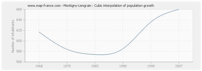Montigny-Lengrain : Cubic interpolation of population growth