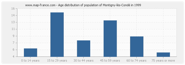 Age distribution of population of Montigny-lès-Condé in 1999