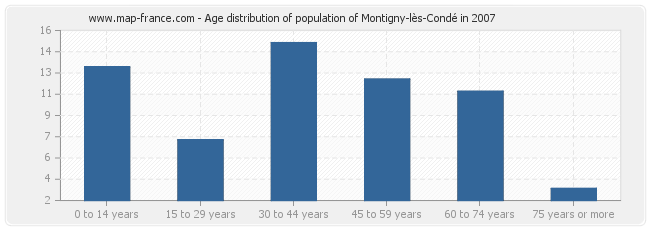 Age distribution of population of Montigny-lès-Condé in 2007