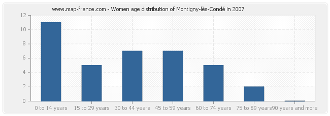 Women age distribution of Montigny-lès-Condé in 2007