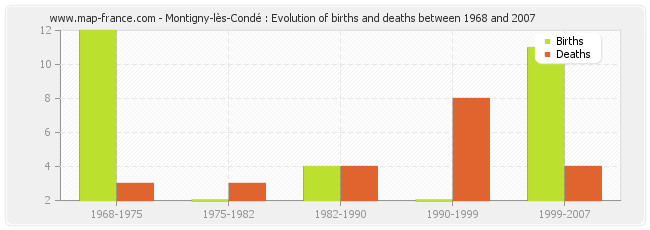Montigny-lès-Condé : Evolution of births and deaths between 1968 and 2007