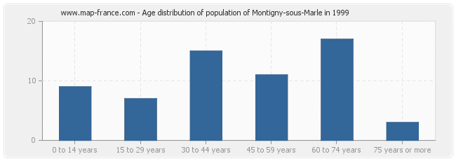 Age distribution of population of Montigny-sous-Marle in 1999