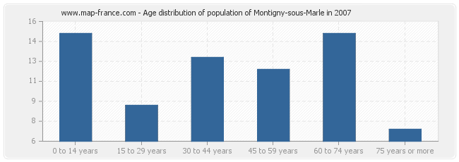 Age distribution of population of Montigny-sous-Marle in 2007