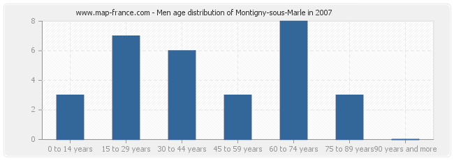 Men age distribution of Montigny-sous-Marle in 2007