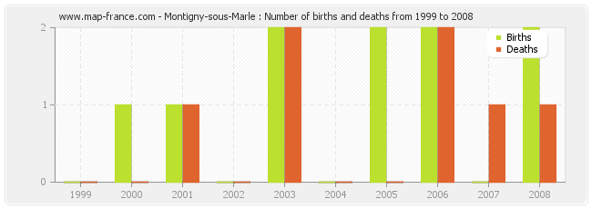 Montigny-sous-Marle : Number of births and deaths from 1999 to 2008