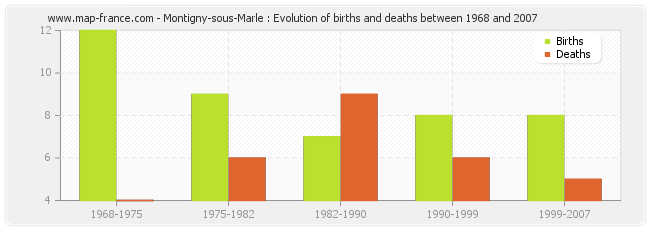 Montigny-sous-Marle : Evolution of births and deaths between 1968 and 2007