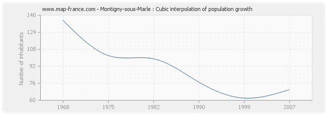 Montigny-sous-Marle : Cubic interpolation of population growth