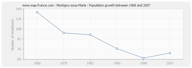 Population Montigny-sous-Marle
