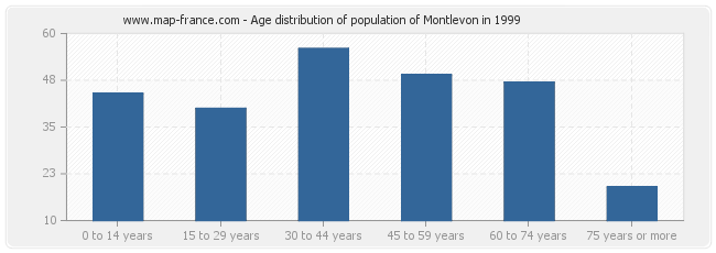 Age distribution of population of Montlevon in 1999