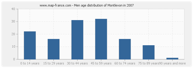 Men age distribution of Montlevon in 2007