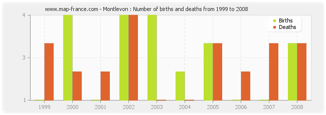 Montlevon : Number of births and deaths from 1999 to 2008