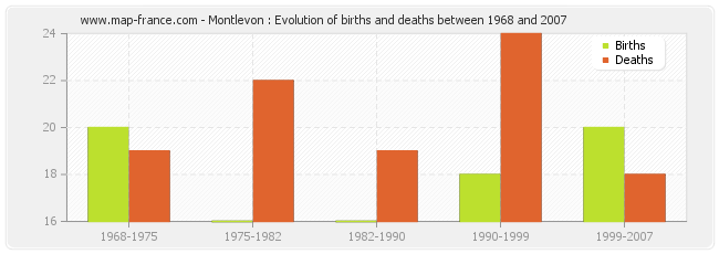 Montlevon : Evolution of births and deaths between 1968 and 2007