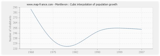 Montlevon : Cubic interpolation of population growth