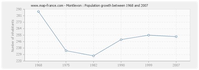 Population Montlevon