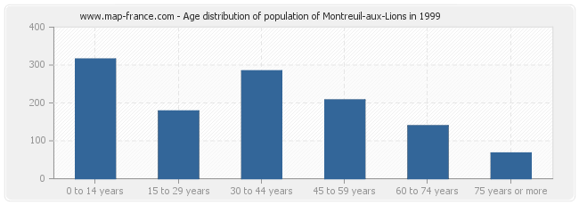 Age distribution of population of Montreuil-aux-Lions in 1999