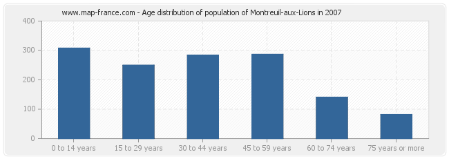 Age distribution of population of Montreuil-aux-Lions in 2007