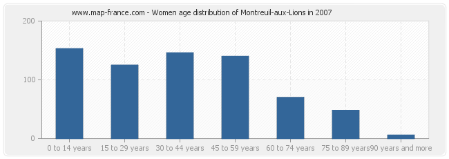 Women age distribution of Montreuil-aux-Lions in 2007