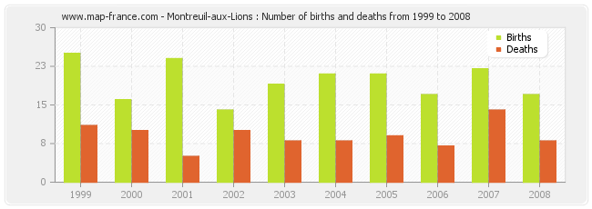 Montreuil-aux-Lions : Number of births and deaths from 1999 to 2008
