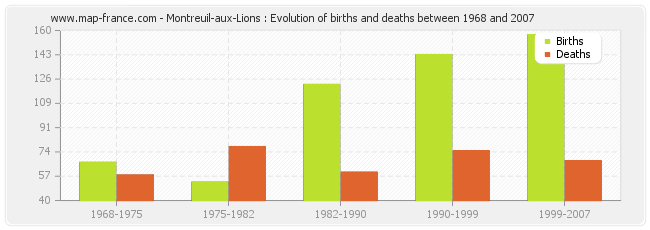 Montreuil-aux-Lions : Evolution of births and deaths between 1968 and 2007