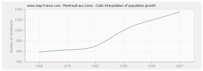 Montreuil-aux-Lions : Cubic interpolation of population growth