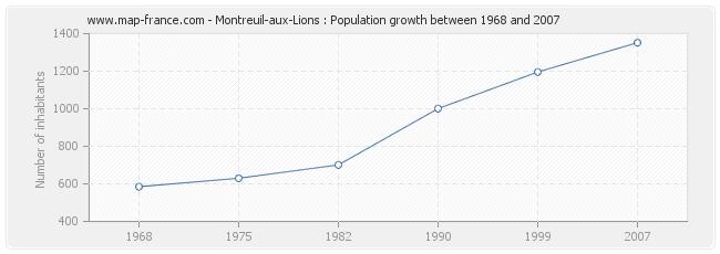 Population Montreuil-aux-Lions